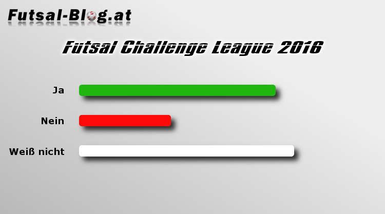 Blitzumfrage Challenge League